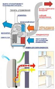 Схема работы мобильного кондиционера